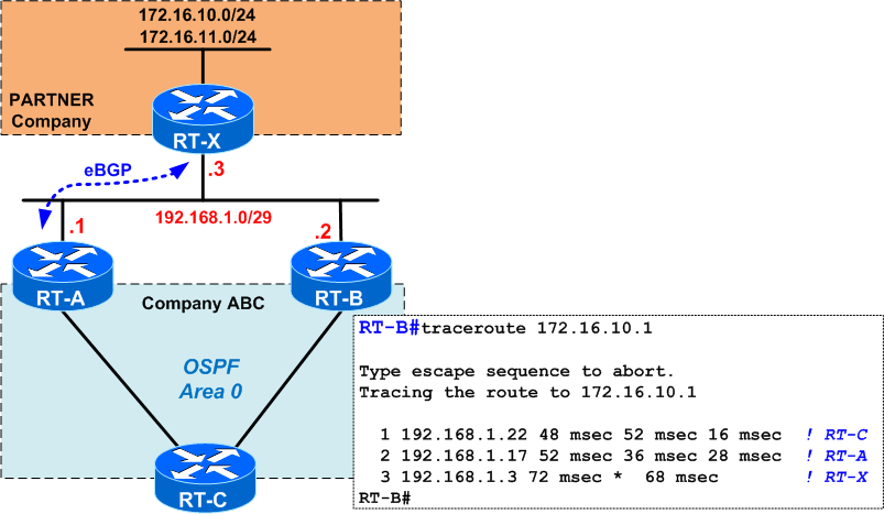 OSPF &#8211 Understanding the Forwarding Address (FA)