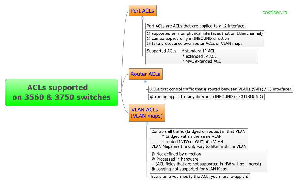 ACLs Supported on 3560 & 3750 Switches