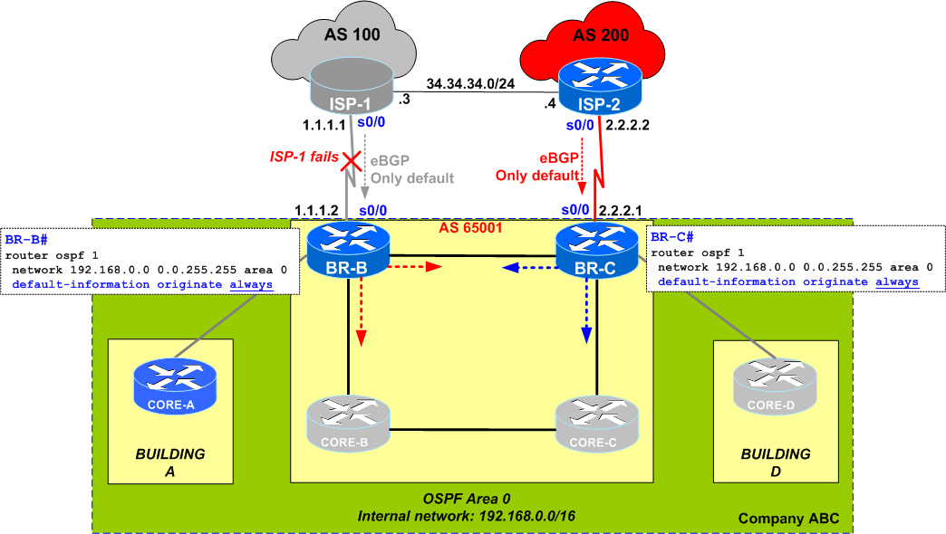 OSPF Default-Information Originate – Side Effects of ALWAYS keyword