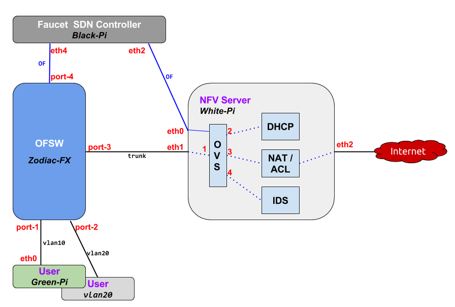 SDN Lesson #2 – Introducing Faucet as an OpenFlow Controller