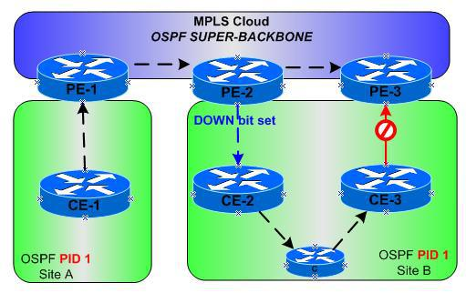 OSPF on PE-CE Links and the Understanding the Down Bit