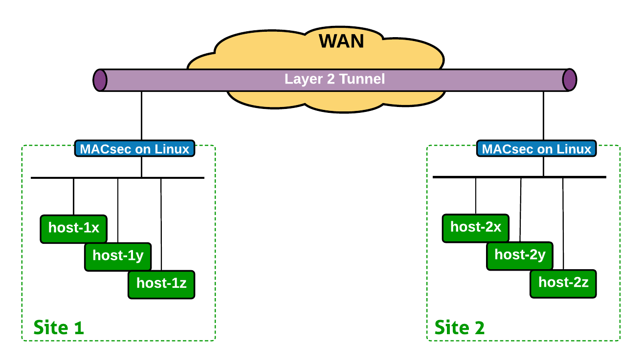 MACsec over WAN Overview