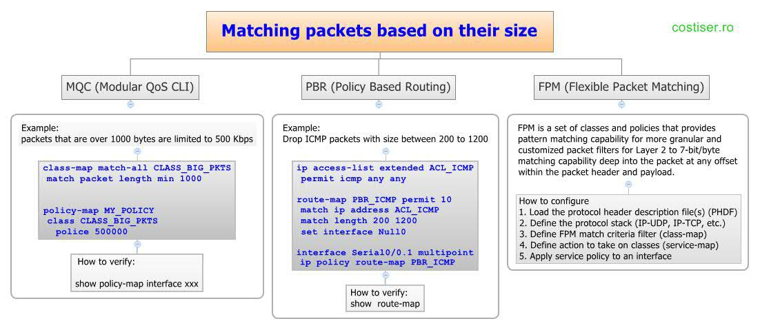 Matching packets based on their size
