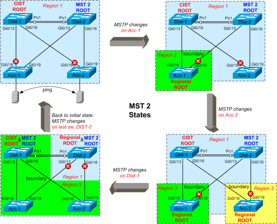 How Can MSTP Configuration Changes Impact Your Network
