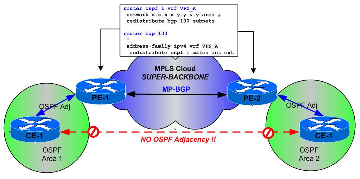 OSPF on CE-PE links