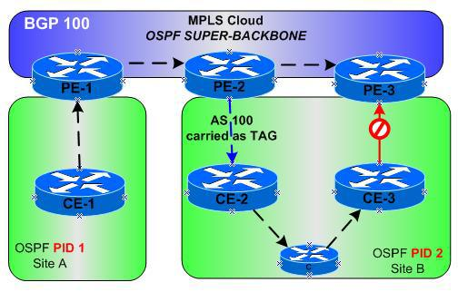 OSPF Route tagging