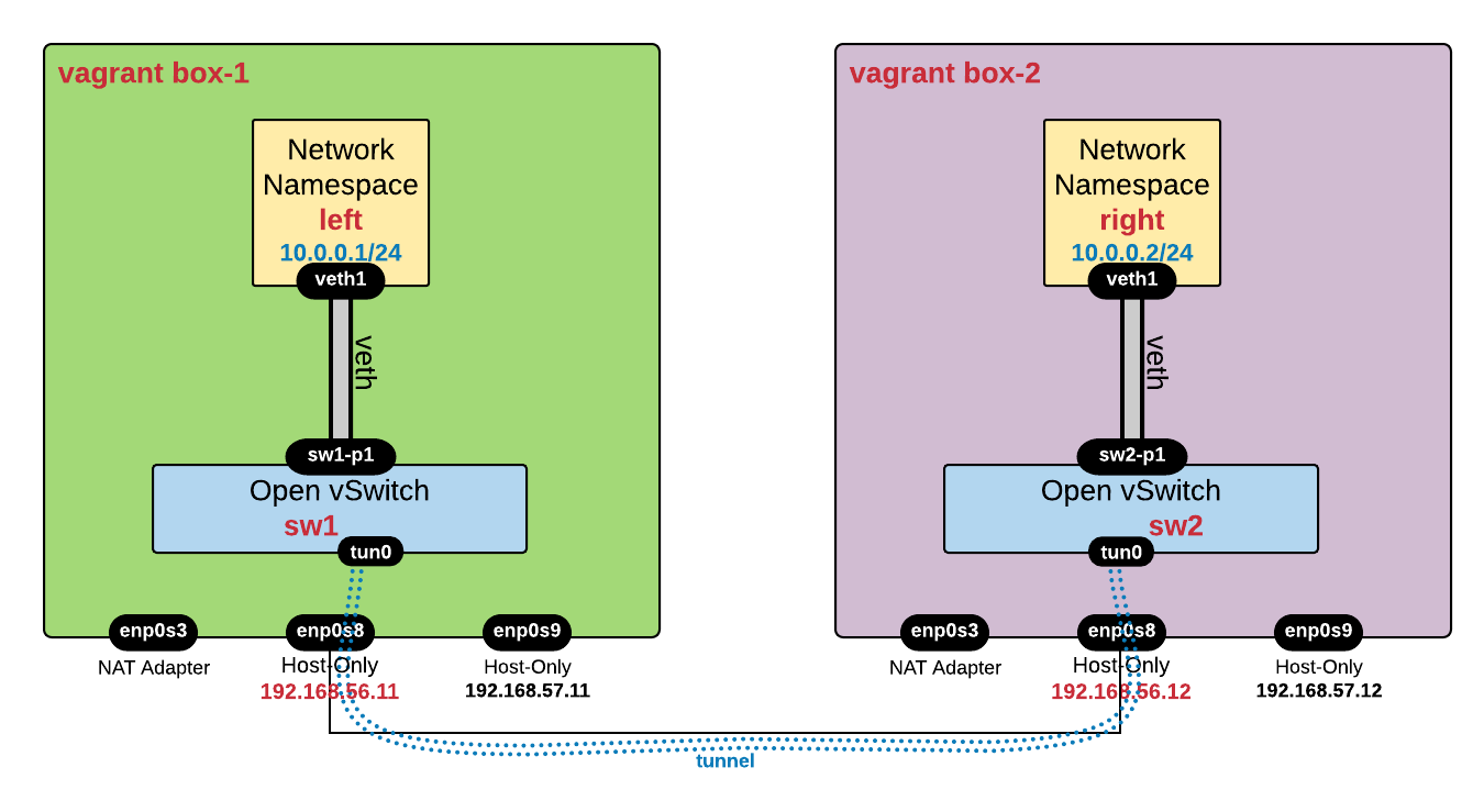 Overlay Tunneling with Open vSwitch - GRETAP, VXLAN, Geneve, GREoIPsec