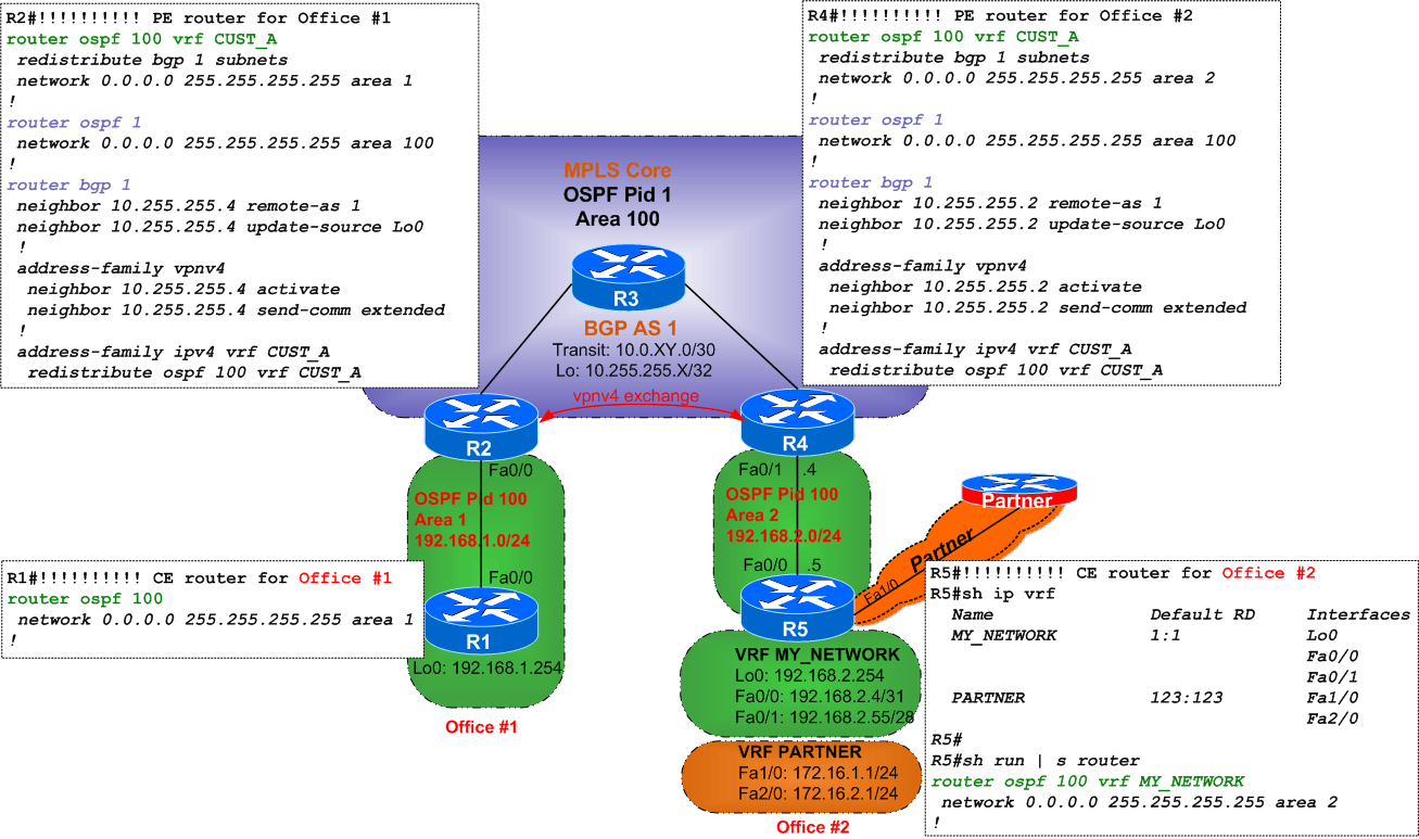 Quiz #10 – OSPF on CE-PE links