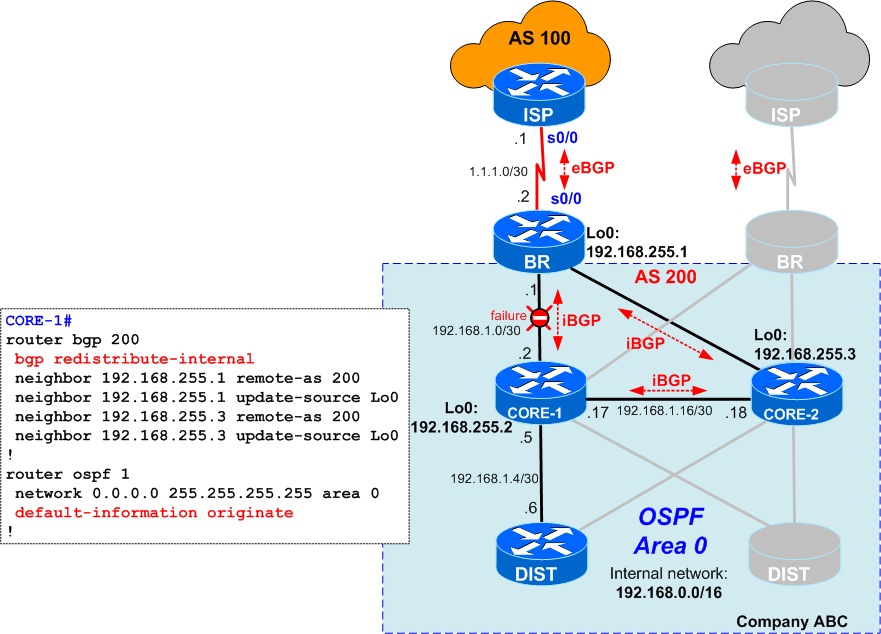 Redistributing Internal BGP (iBGP) into an IGP – why is it dangerous