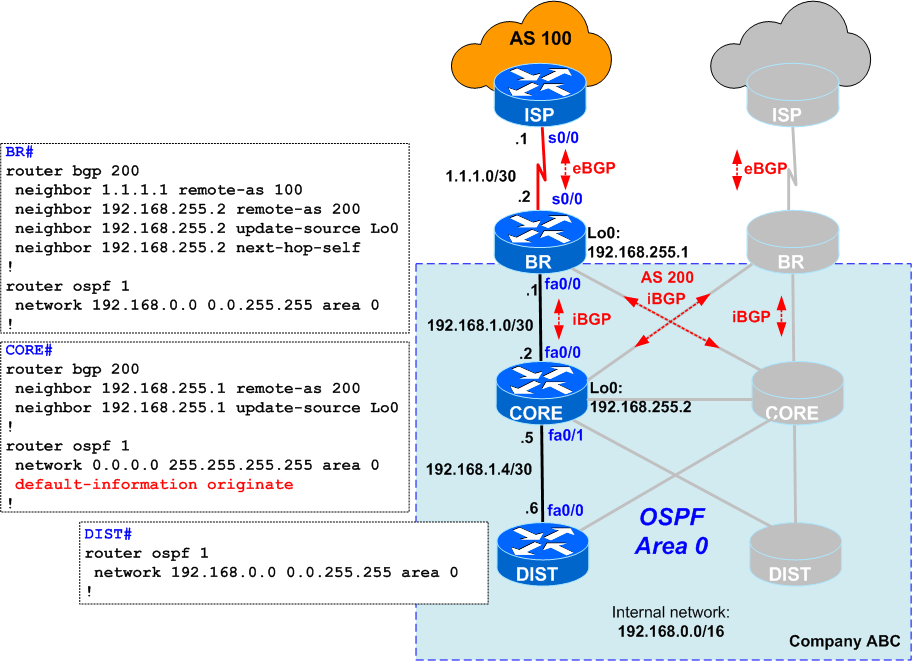 Quiz #14 &#8211 Default Originate into OSPF