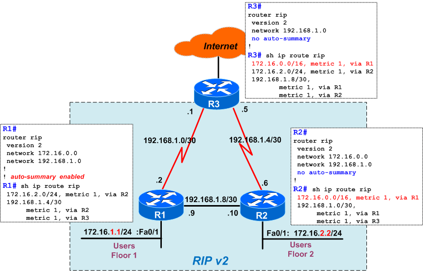 RIP – Auto Summarization and Impact on Discontiguous Networks