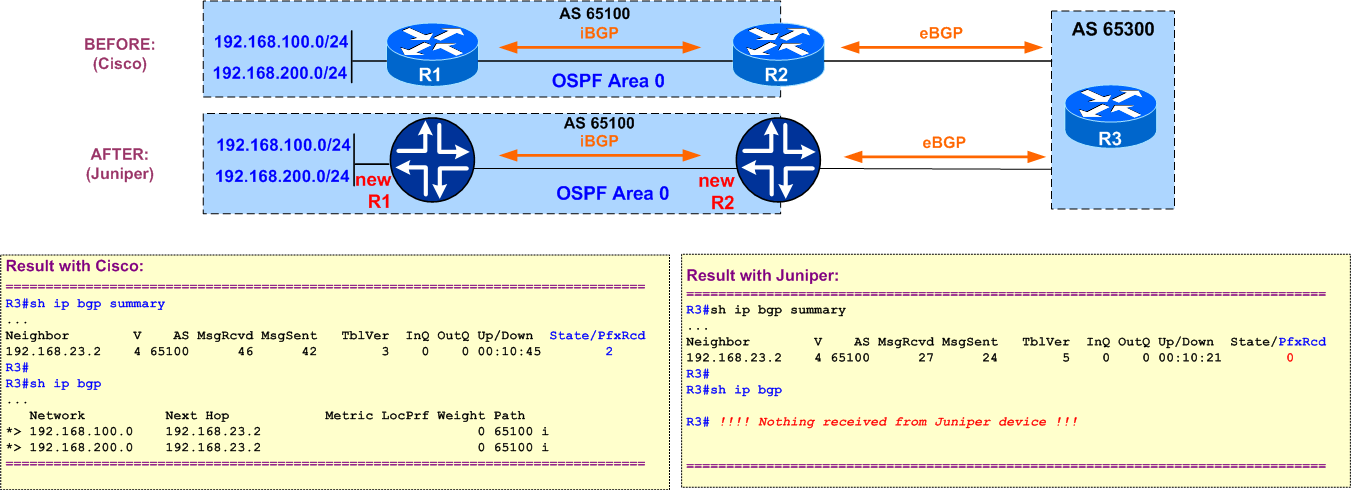Cisco vs. Juniper &#8211 Advertising Inactive Routes into BGP