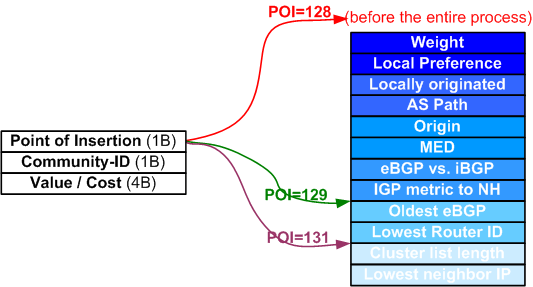 quiz-21-cost-community Insertion Points in BGP Best path selection