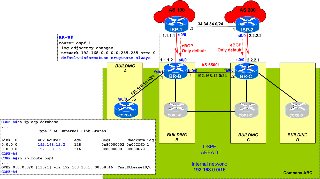 Quiz #24 – OSPF Default-Information Originate Always