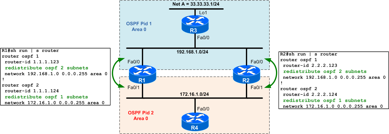 Quiz #2 &#8211 OSPF Redistribution between different processes