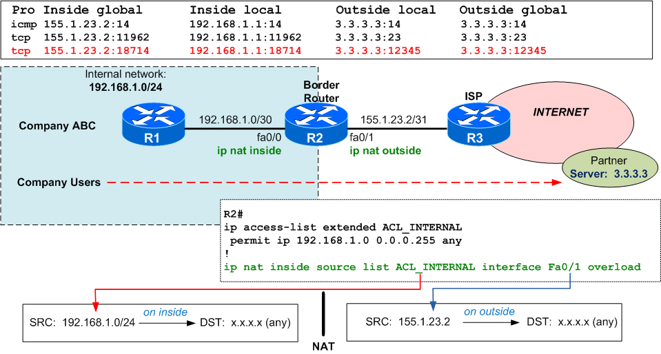 NAT – Port Forwarding in Both Directions