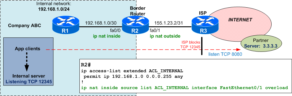 Quiz #3 – NAT port redirection from inside to outside