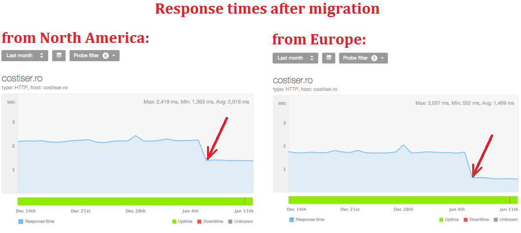 Response Times for CostiSer.Ro after migrating to Pelican