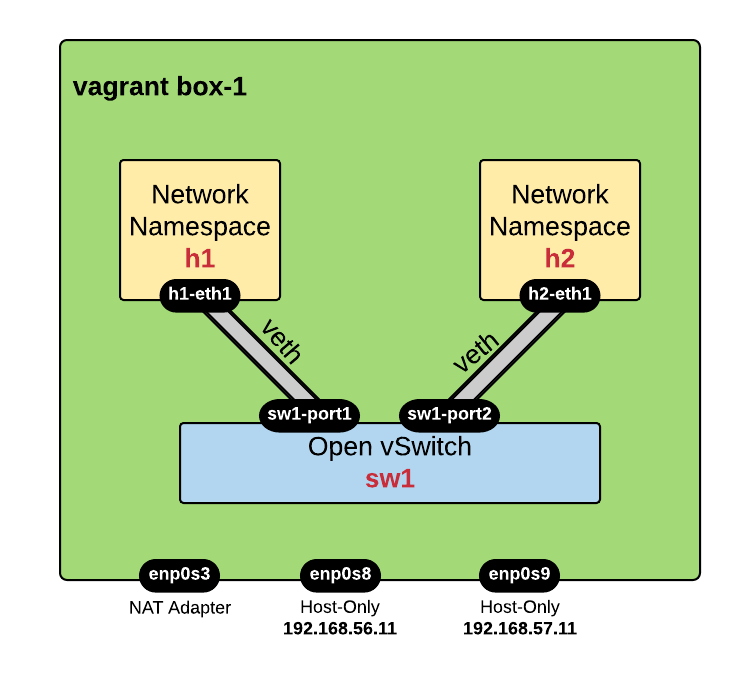 SDN Network Namespaces - veth - OVS