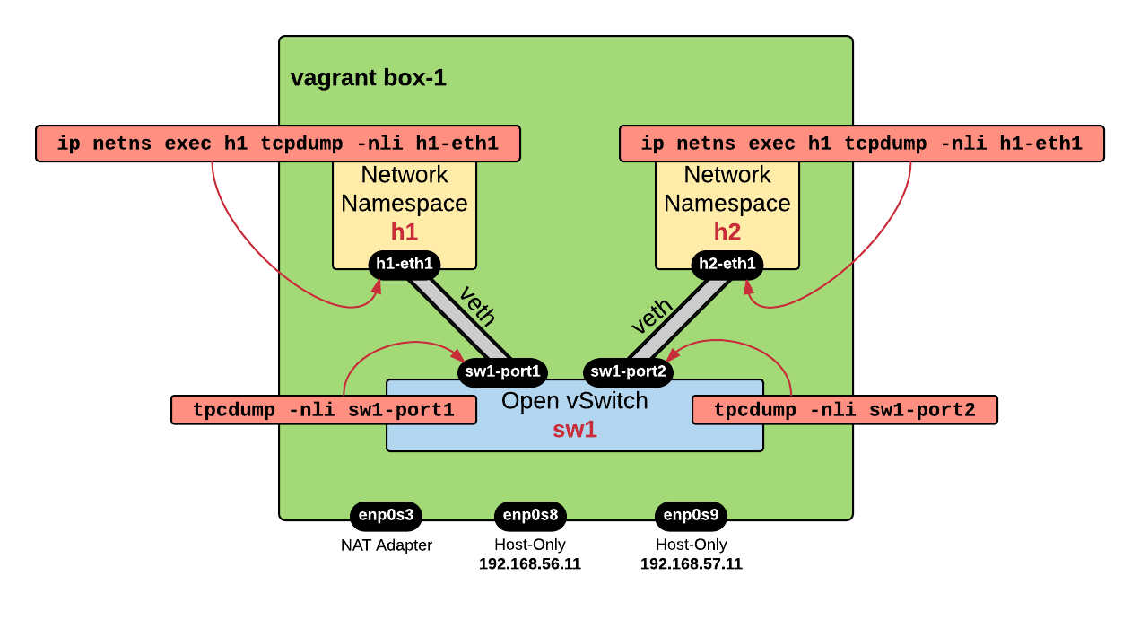 sdn-network-namespace-veth-ovs-tcpdump