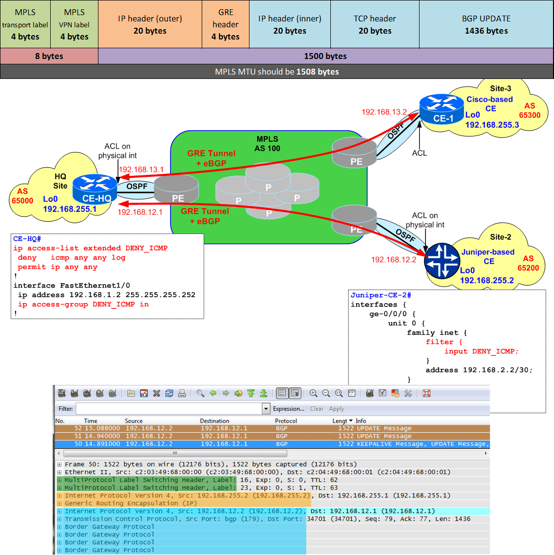 How Could MTU affect BGP Sessions ?